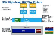 Для проигрывания дисков UHD BD на ПК потребуется поддержка Intel SGX