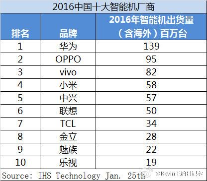 ТОП-10 крупнейших китайских производителей смартфонов