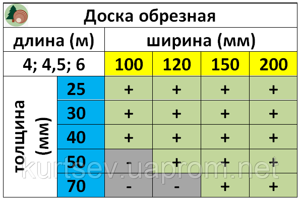 "Номенклатура обрезной доски на складе ""ЛесТОРГ"""