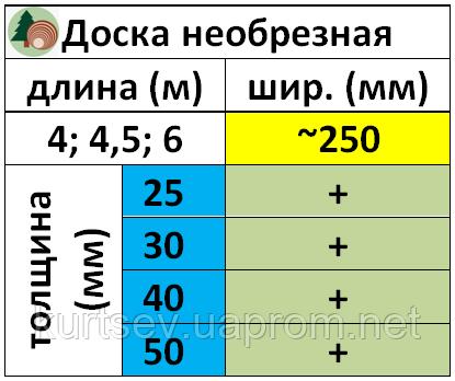 """Номенклатура необрезной доски на складе """"ЛесТОРГ"""""""