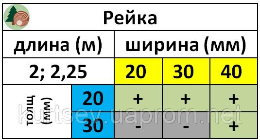 "Номенклатура монтажной рейки  на складе ""ЛесТОРГ"""