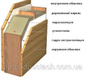 Внутрішня теплоізоляція стін заміського будинку
