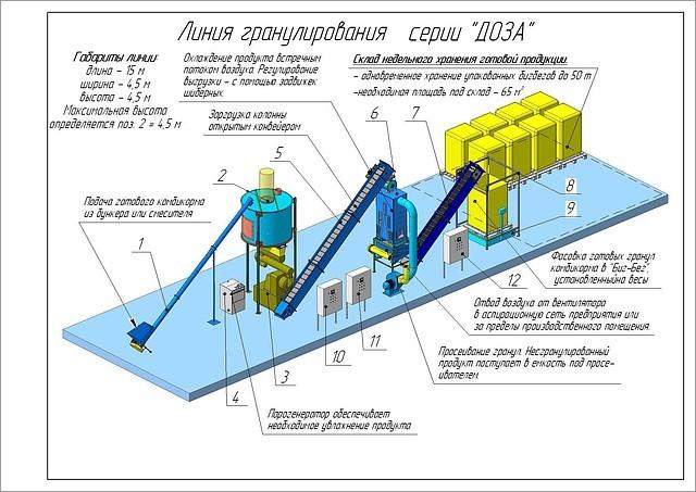 Линии гранулирования комбикорма и производства пеллет