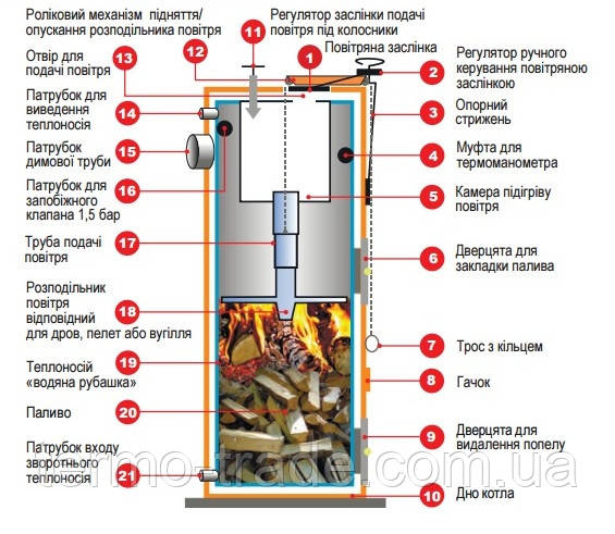 Конструкция котлов Stropuva (Стропува)