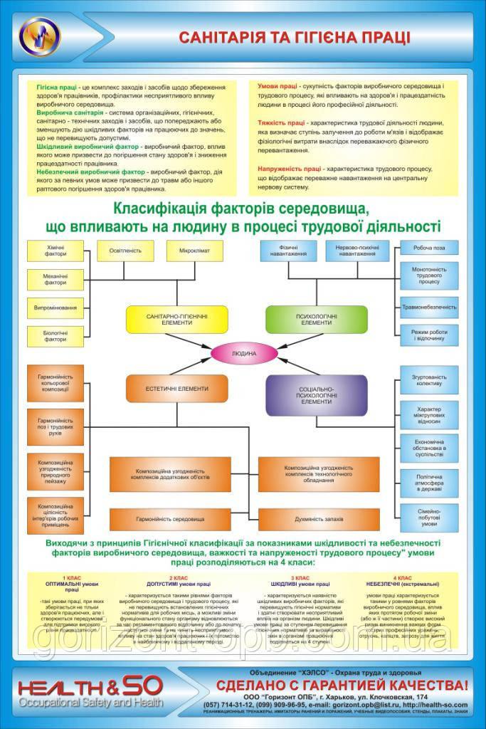 Стенд по охране труда «Санитария и гигиена труда»