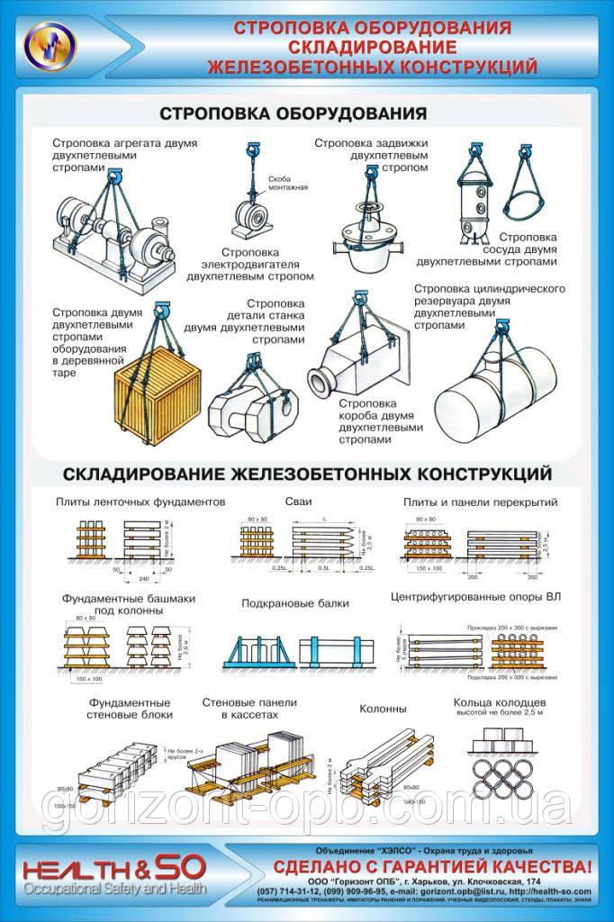 Стенд по охране труда «Строповка оборудования. Складирование железобетонных конструкций»