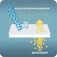 Непромокаемая махровая мембранная ткань плотность 210 г/м2