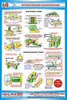 Стенд по охране труда «Фрезерование и шлифование»