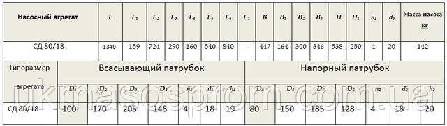 Насос СД80/18