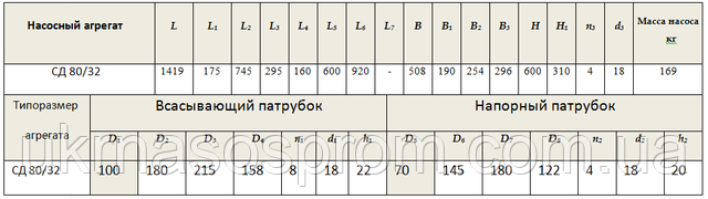 Насос СД80/32