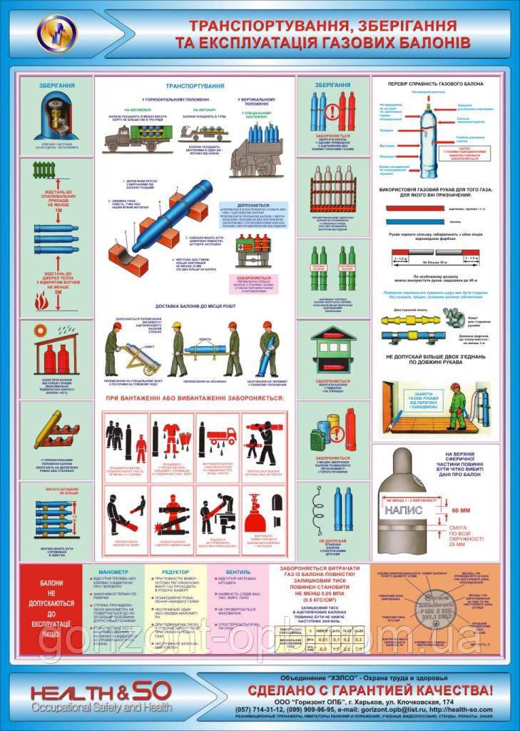 Стенд по охране труда «Транспортировка, хранение и эксплуатация газовых баллонов»