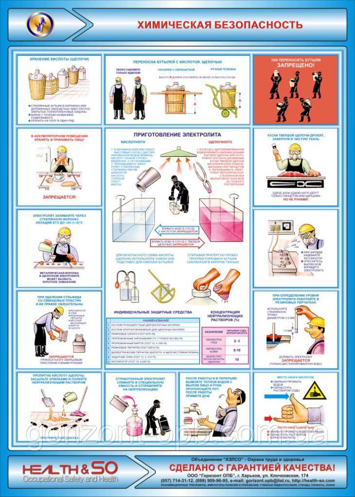 Стенд по охране труда «Химическая безопасность»