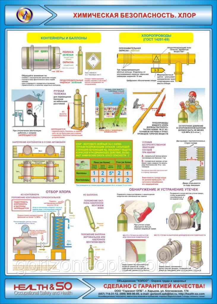 Стенд по охране труда «Химическая безопасность. Хлор» №1
