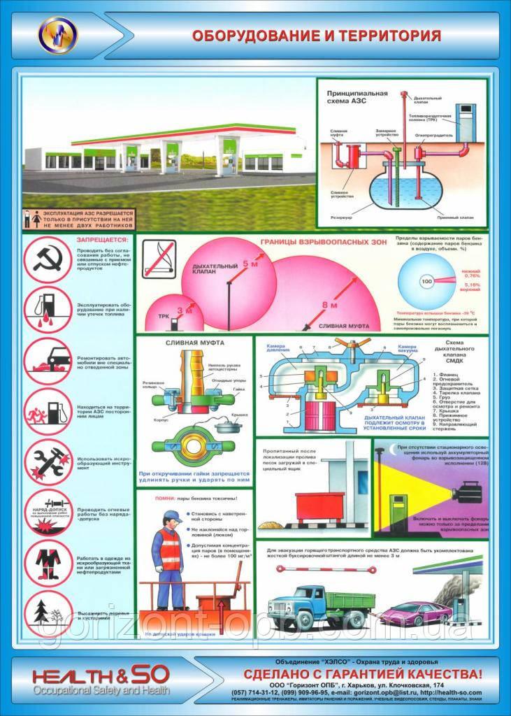 Стенд по охране труда «Оборудование и территория»