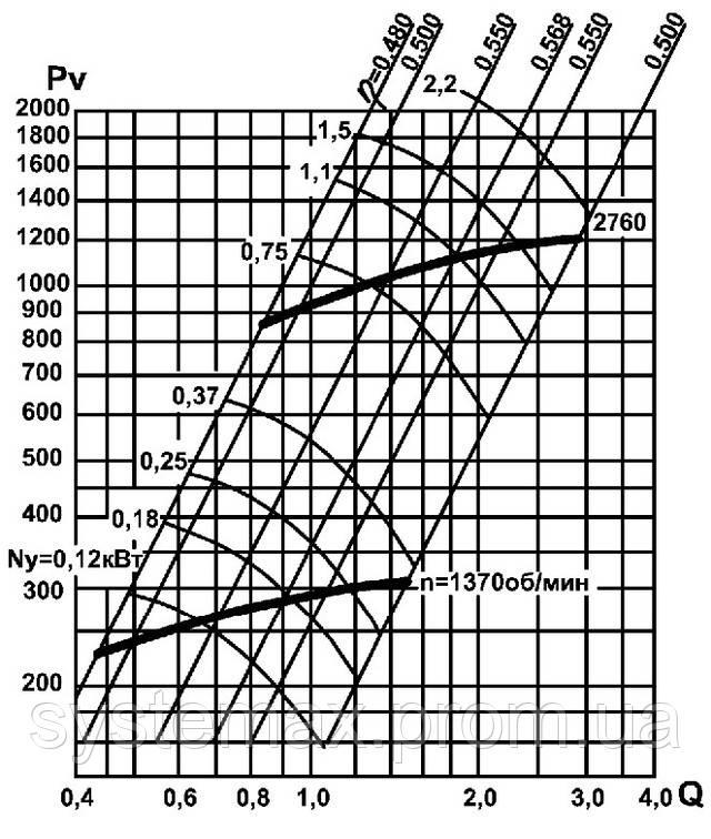 Аэродинамика промышленного центробежного вентилятора ВЦ 14-46
