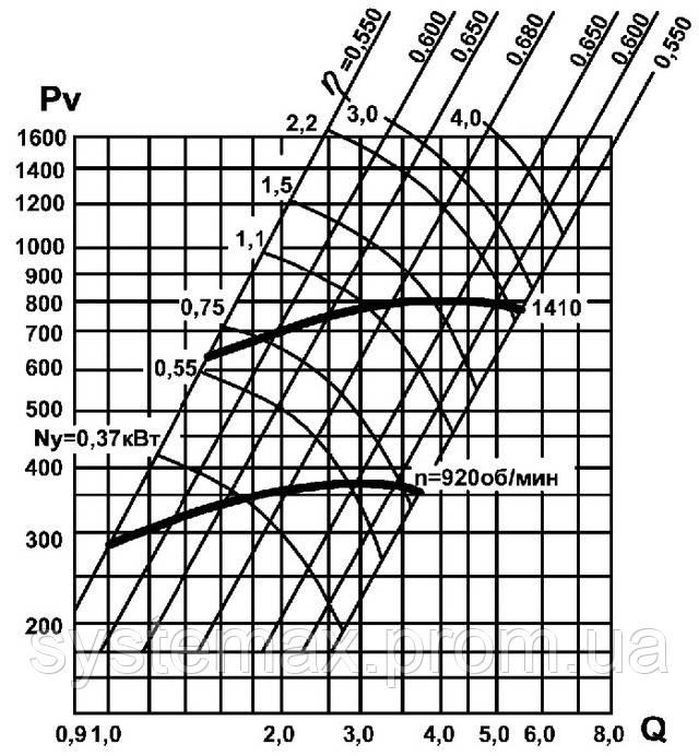 Аэродинамика промышленного центробежного вентилятора ВЦ 14-46 №3,15