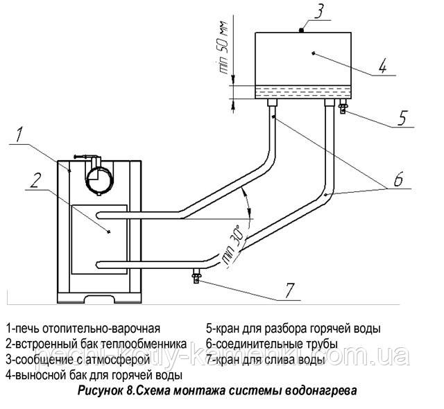 Схема водонагрева