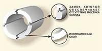 Теплоизоляция труб из пенопласта (пенополистирола) EcoTherm Экотерм