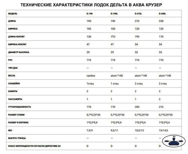 купить недорогую лодку для рыбалки - лодки Дельта - производство Украина, Харьков - таблица характеристик лодок Delta