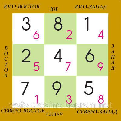 ФЕН ШУЙ ЛЕТЯЩИХ ЗВЕЗД - 2-й месяц Деревянной Лошади 6марта-4 апреля 2014 года