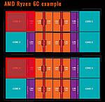 6-ядерные чипы в семействе AMD Ryzen всё же будут