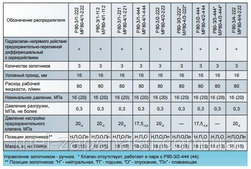 Технические характеристики гидрораспределителей Р-80 на 3 золотника