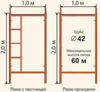 Производство, продажа и аренда строительных лесов.