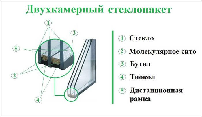 Стеклопакет (характеристики стеклопакетов) - фото 2