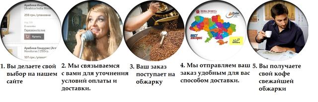 Свежеобжаренный кофе заказ и доставка