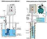 Пульт управления SPSM - 0-2,2, фото 3