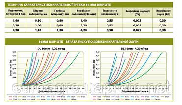 Капельная трубка Дрип Лайт ДЛ (Drip Lite DL) 16 mm, 32 мил через 30 см, 2 л/ч, 400 м, Eurodrip, фото 2