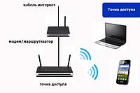 Wi-Fi точки доступа