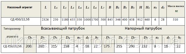 Насос СД450/22,5б