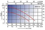 Насос для бассейна AquaViva LX SMP015, 4.5 м³/ч, фото 3