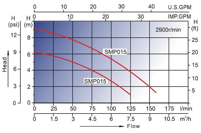 графики напорных характеристик Насоса для бассейна AquaViva LX SMP015