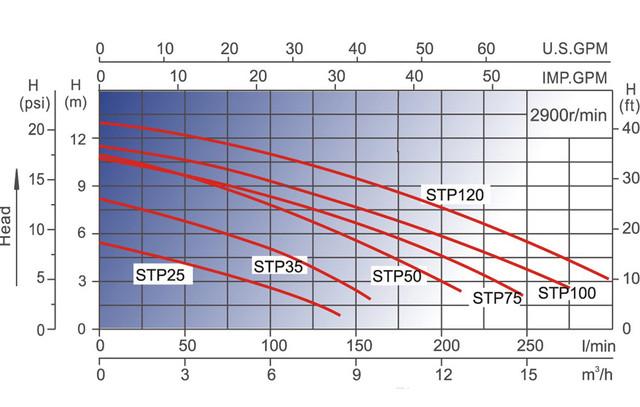 графики напорных характеристик Насоса для бассейна AquaViva LX STP300