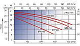 Насос для бассейна AquaViva LX STP250T, 27 м³/ч, 380В, фото 3
