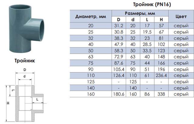 Размерные характеристики труб и фитингов для бассейнов era