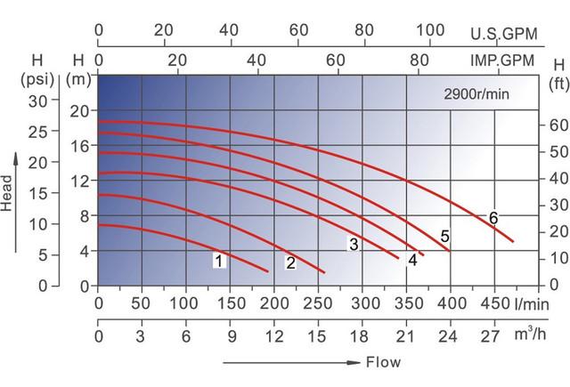 графики напорных характеристик Насоса для бассейна AquaViva LX SWIM075