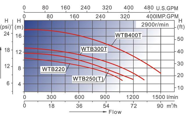 графики напорных характеристик Насоса для бассейна AquaViva LX WTB400T