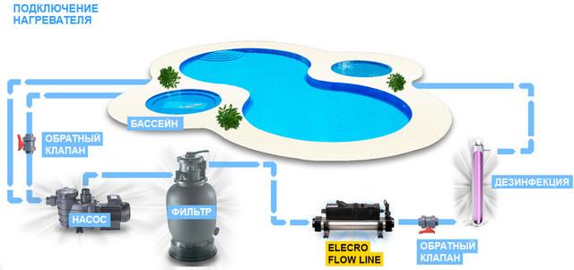 Подключение электронагревателя Elecro Flow Line 8Т3bВ к системе фильтрации бассейна