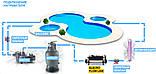 Электронагреватель для бассейна Elecro Flow Line 8Т3BВ, 15 кВт, 400 В, фото 3