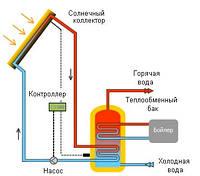 Гелиосистема для нагрева 200 л воды в сутки