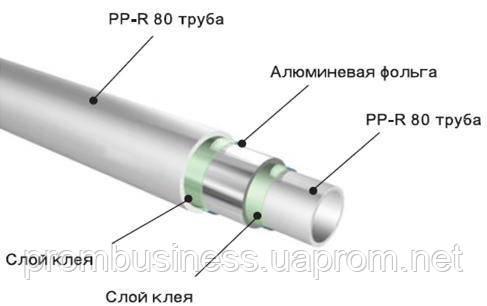 Труба полипропиленовая под пайку PPR армированная фольгой 50мм  PN20, толщ.стенок 7мм, длина 4м