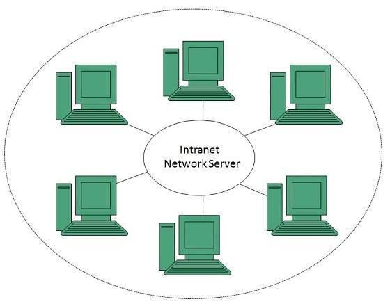 Создание интранет-портала в корпоративном сайте