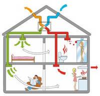Система вентиляции и кондиционирования.