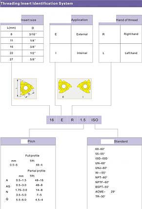 16 ER 1.75 ISO LDA Твердосплавная пластина для токарного резца, фото 2