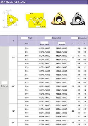 16 IR 2.0 ISO LDA Твердосплавная пластина для токарного резца , фото 2