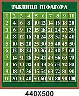 """Стенд по математике """"Таблица Пифагора"""", в зеленом цвете"""