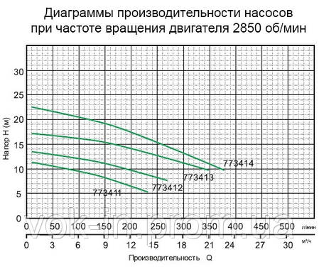 Насос дренажно-фекальный Aquatica WQD15-15-1.5, фото 2